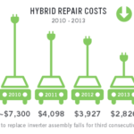 Hybrid auto repair costs declined in 2013