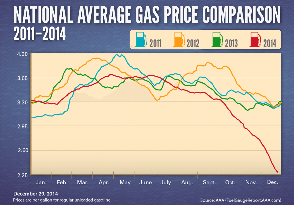 How much did you pay for gas during your holiday travels? Average gas prices have dropped $1.38 per gallon since June.
